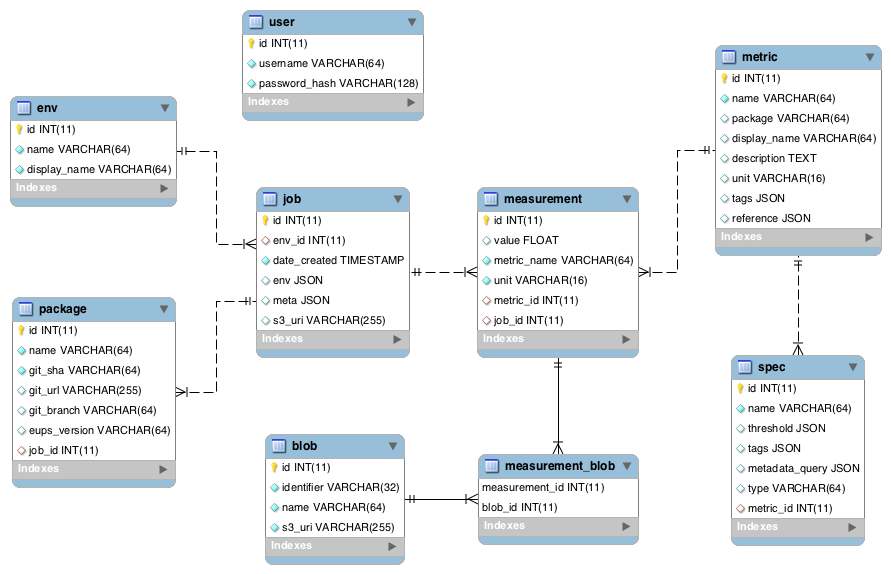 SQR-009: The SQuaSH metrics dashboard